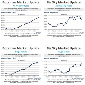 Bozeman Real Estate Market Report