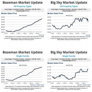 Bozeman Real Estate Market Report